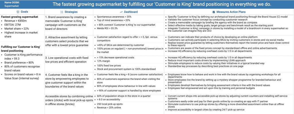 OGSM - Customer stories - Examples - Supermarket