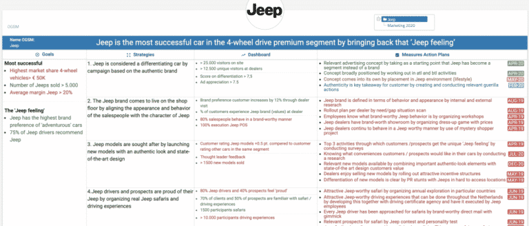 OGSM Example: Jeep